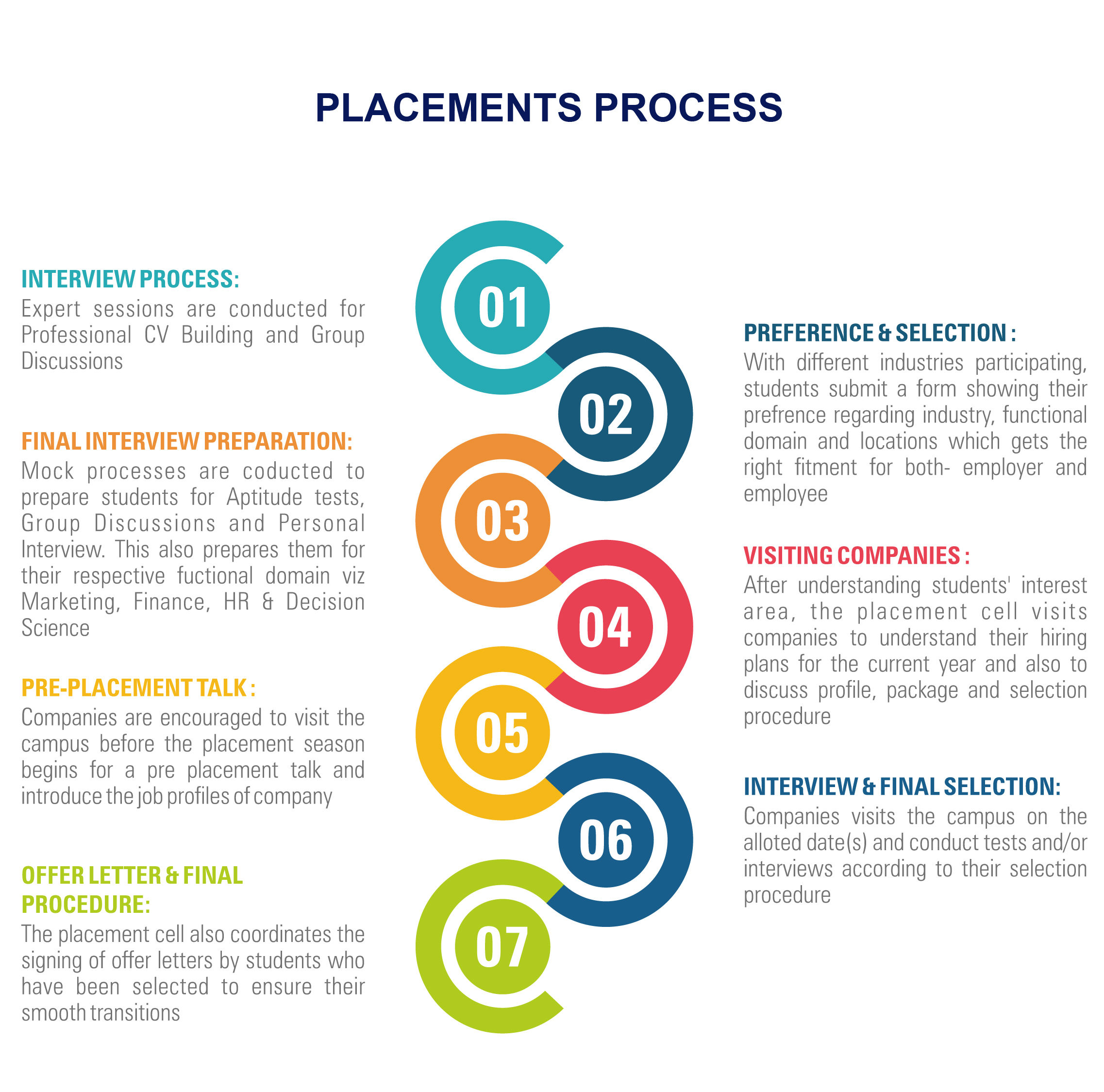Placement Process | Shanti Business School (SBS), Ahmedabad